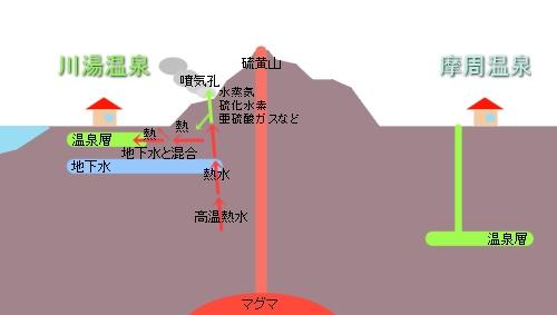 川湯温泉 地下水と温泉層の逆転現象