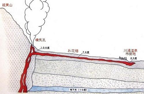 川湯温泉 川湯温泉ではクスリ(薬)であった!世界でも珍しい川湯温泉